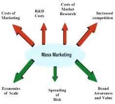 Mass media research paper topics
